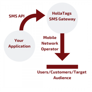 Illustration- Flow for SMS with API